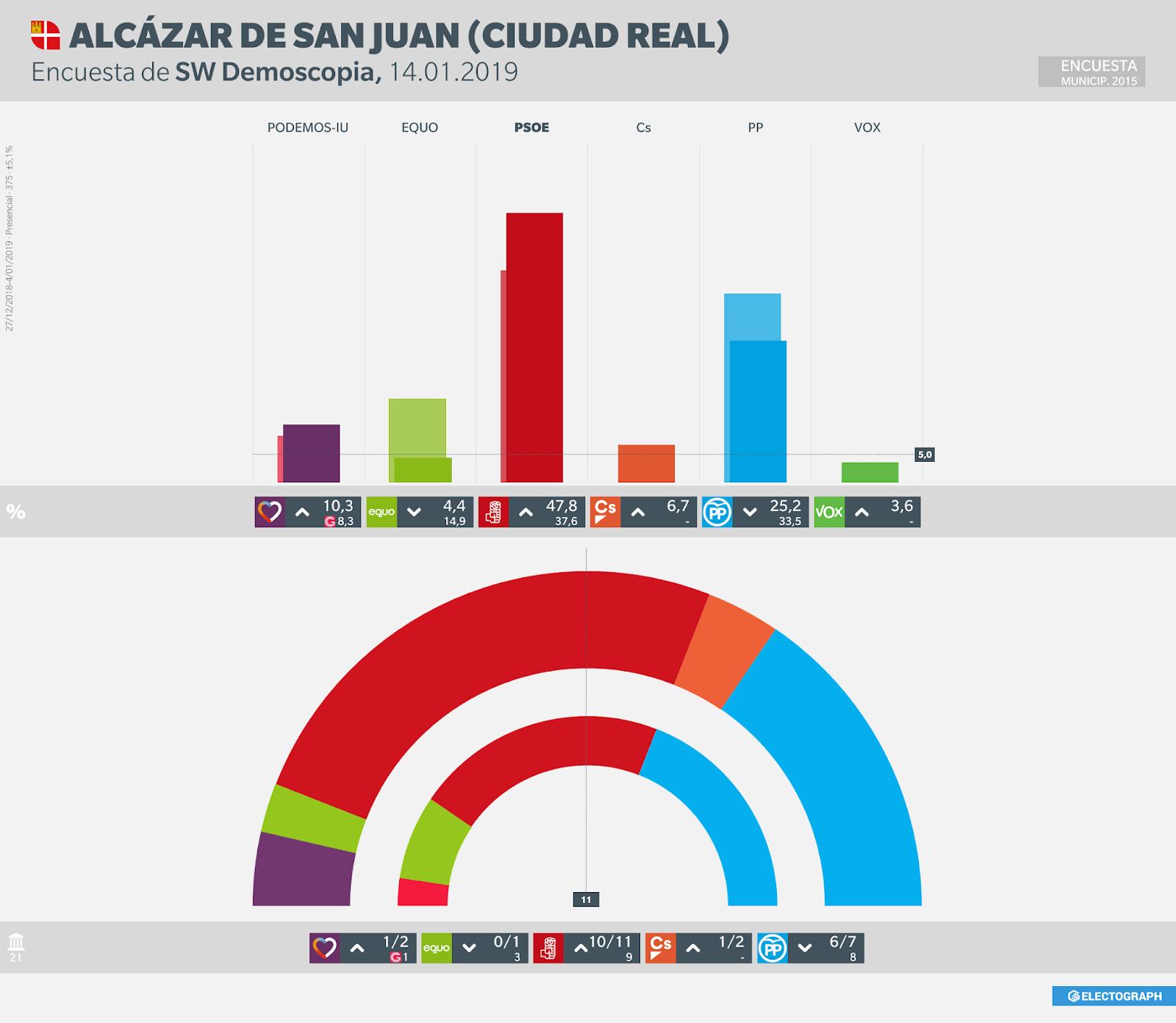 Gráfico de la encuesta para elecciones municipales en Alcázar de San Juan realizada por SW Demoscopia, 14 de enero de 2019