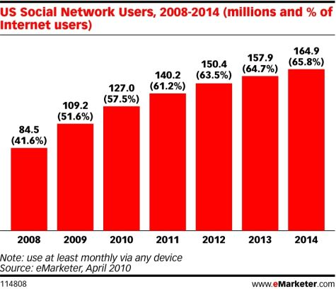 High schools and colleges should educate students about the effects of social media also abby    eportfolio increasing prevalence shows rh abbykpspot
