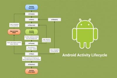 Belajar Activity Lifecycle di Android - Rumahblog.net