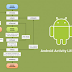 Belajar Activity Lifecycle di Android