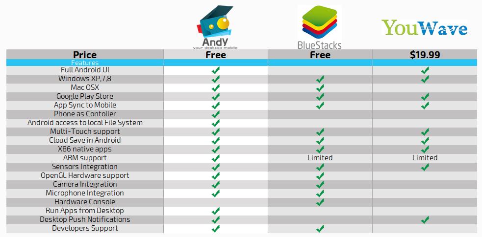 Andy OS el mejor emulador de Android para Windows y Mac