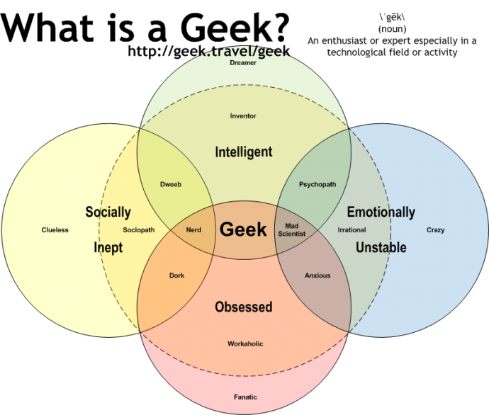 Proto Knowledge Evolution Of Geek