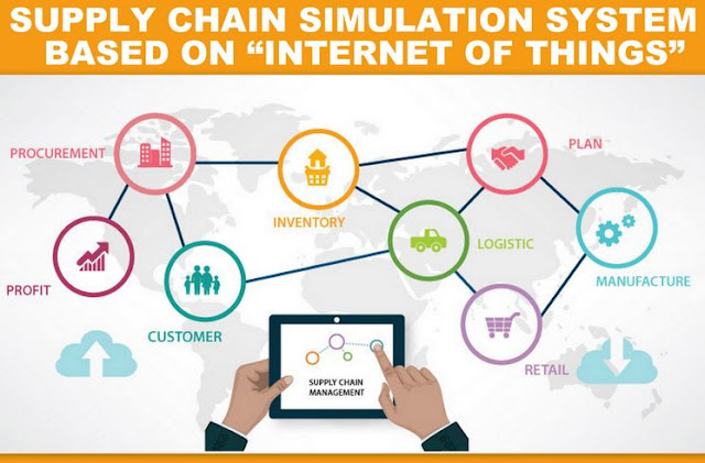 "THE PAPER | Supply Chain Simulation System Based on ""Internet of Things"""