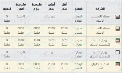 اسعار الاسمنت فى مصر اليوم 26/4/2018 سعر مواد البناء الخميس 26 ابريل