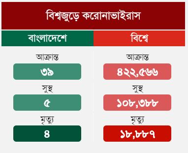 Corona Results Bangladesh Wordpress Plugin