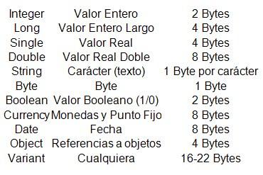 Variables y constantes en Visual Basic : Tipos de variables
