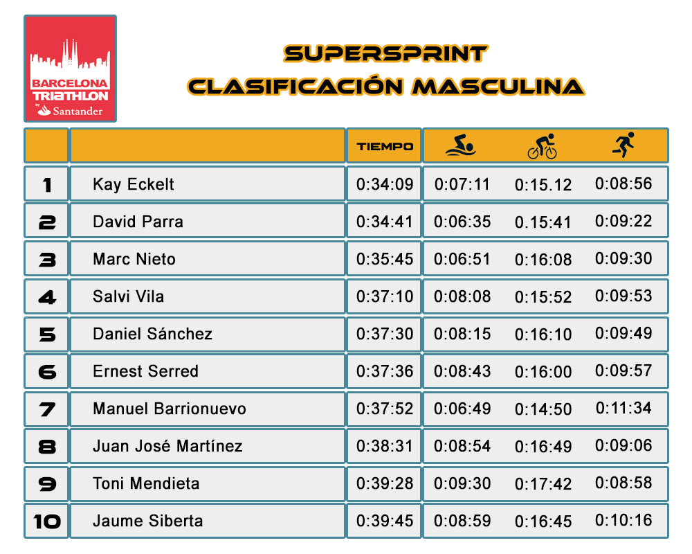 Clasificación Masculina SuperSprint Barcelona Triathlon Barcelona