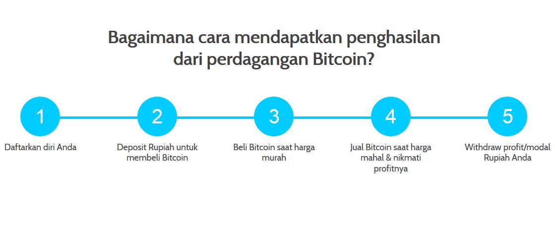 cara,hasil,untung,dagang,jual,beli,bitcoin
