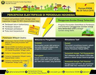 Percepatan Elektrifikasi di Perdesaan Indonesia