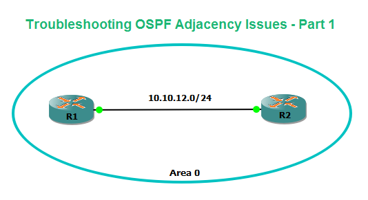 Troubleshooting OSPF Adjacency Issues - Part 1
