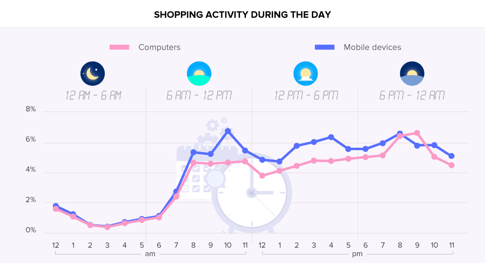 Online Shopping Malaysia: Transactions by Hour