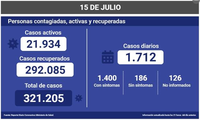 😷Coronavirus: Reporte Nacional 15 de Julio 🇨🇱