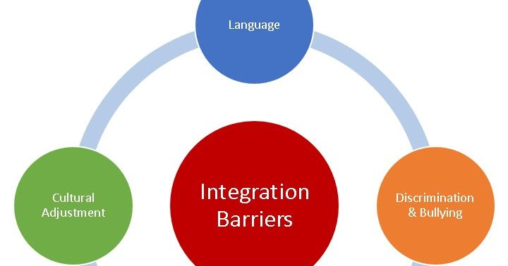 language and cultural barriers Examples of language barriers that prevent individuals from effective communication include: dialects - while two people may technically speak the same language, dialectal differences can make communication between them difficult examples of dialectical language barriers exist worldwide chinese.