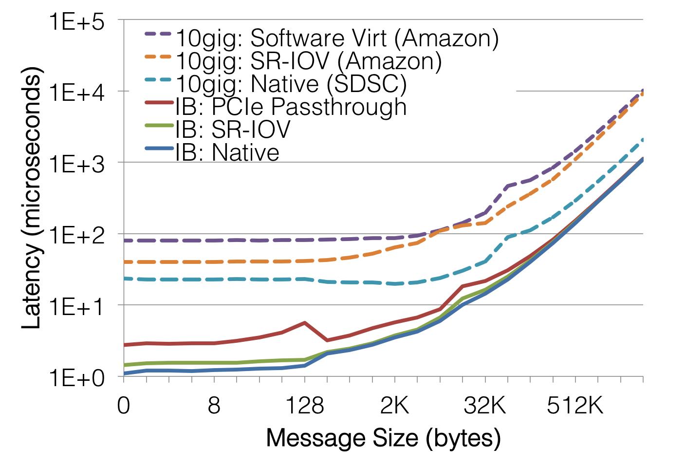 Glenn K  Lockwood: High-Performance Virtualization: SR-IOV