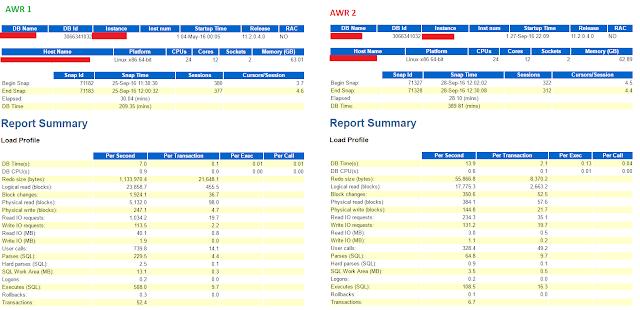 AWR Report Load Profile