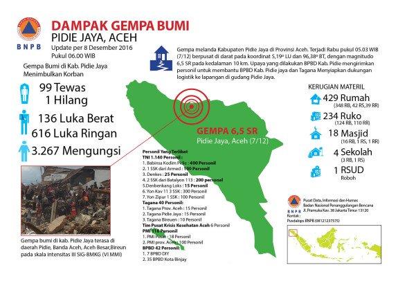 Duka untuk Korban Gempa Pidie Jaya, Aceh