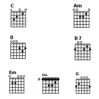 Chord gitar C, Am, Em, D, D7, Bm dan G