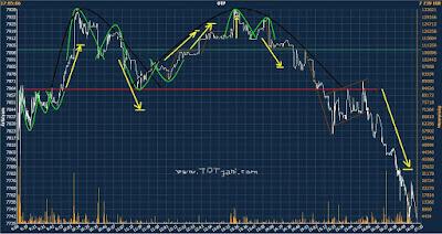 kereskedési trendvonalak)