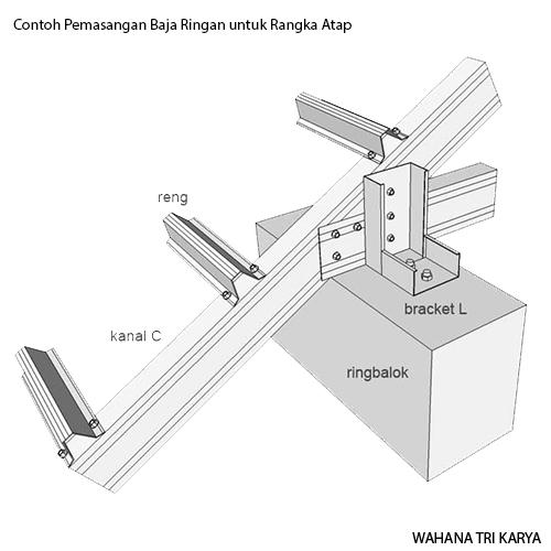 Jenis Bentuk Baja Ringan Aplikasi Untuk Rangka Atap Wahana Tri Karya