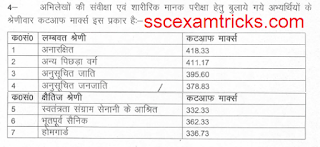 up police constable 2015 cut off marks