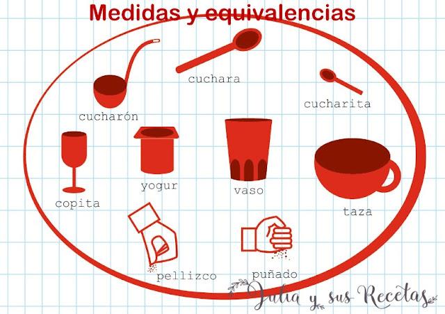 Medidas y equivalencias. Julia y sus recetas