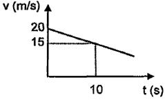 grafik hubungan kecepatan terhadap waktu