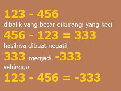 Bilangan Dikurangi lebih kecil dari yang Mengurangi