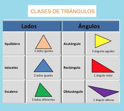 Resultado de imagen de clases de triangulos