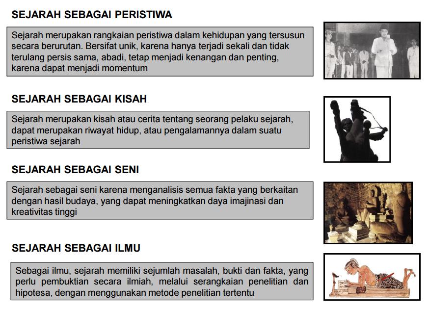Sejarah sebagai Peristiwa, Kisah, Ilmu, dan Seni   Pintar ...