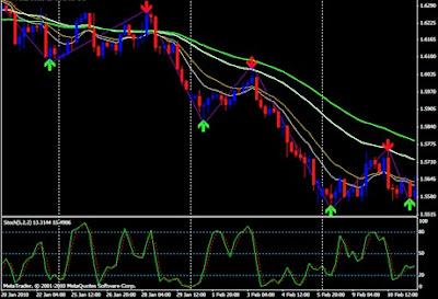 Cara Membaca Indikator Trading ZIGZAG, SUPER SIGNAL Dan STOCHASTIC Pada MT4