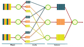 Bagaimana Cara Kerja MapReduce?