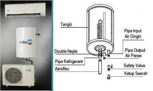 Jenis Water Heater (Pemanas Air) yang Biasa dipakai pada ...
