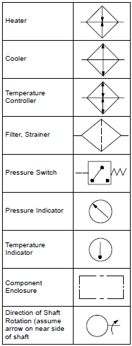 ISO/ANSI Basic Symbols For Fluid Power Equipment And Systems