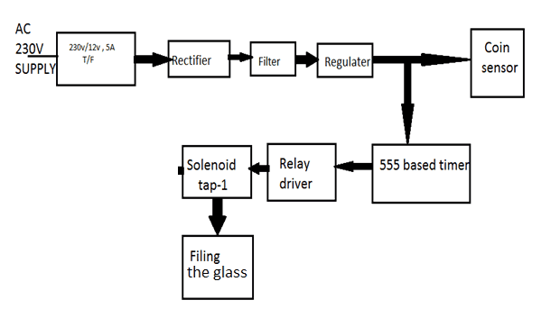 Block Diagram of Coin Based Water Controlling System