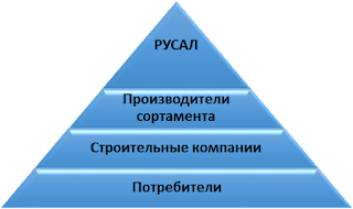 Иерархия взаимодействия участников жизненного цикла