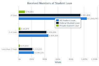 Total Numbers of Received Student Loan by School Level