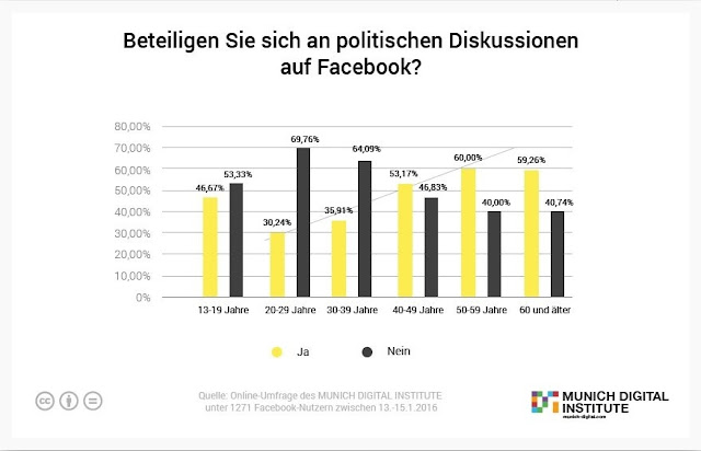Umfrage: Beteiligen Sie sich an politischen Diskussionen auf Facebook