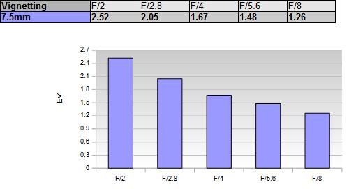 График зависимости виньетирования Laowa 7.5mm f/2 от значений диафрагмы