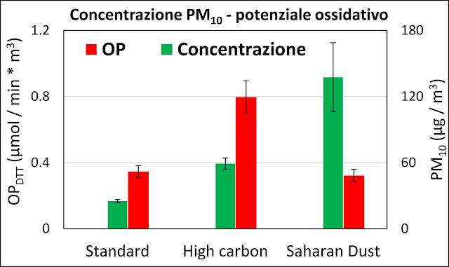 Esempio di risultati per il potenziale ossidativo e la concentrazione dei diversi tipi di campione