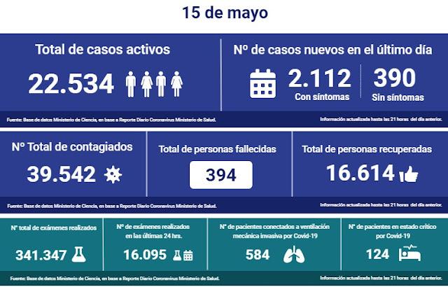 😷🇨🇱 Coronavirus: Reporte Nacional → 15 de Mayo