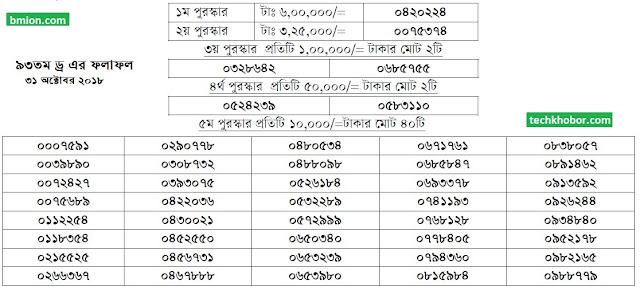 ৯৩তম-১০০টাকার-প্রাইজবন্ডের-ড্র-এর-ফলাফল-৩১-অক্টোবর-২০১৮