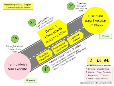 Método IDM - Treinamento Liderança - Competências Essenciais Planejamento Tomada Decisão Comunicação