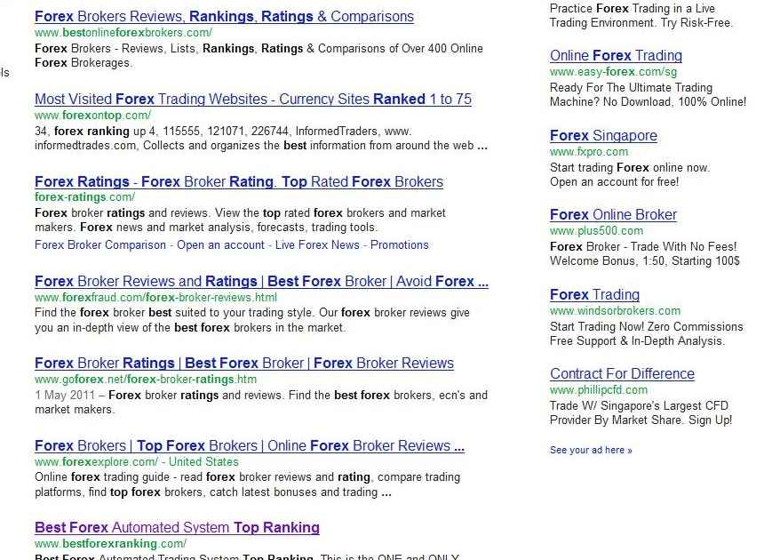 The Most Searched Forex Keywords On Google | Mondovo
