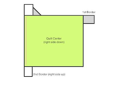 Diagram in Mitered Corners Tutorial | Quilt Tutorial | © Saltwater Quilts 2012