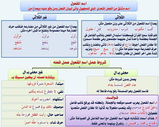 """انفراد.... كل قواعد اللغة العربية لطلاب """"ابتدائي - اعدادي - ثانوي"""" في صورة لوحات مبسطة مع الشرح والتدريبات 50"""