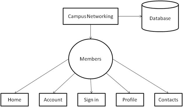 level 0 logical data flow diagram