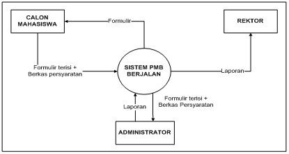 Indah berbagi bagi mei 2016 berikut ini merupakan diagram konteks sistem berjalan pada sistem penerimaan mahasiswa baru ccuart Choice Image
