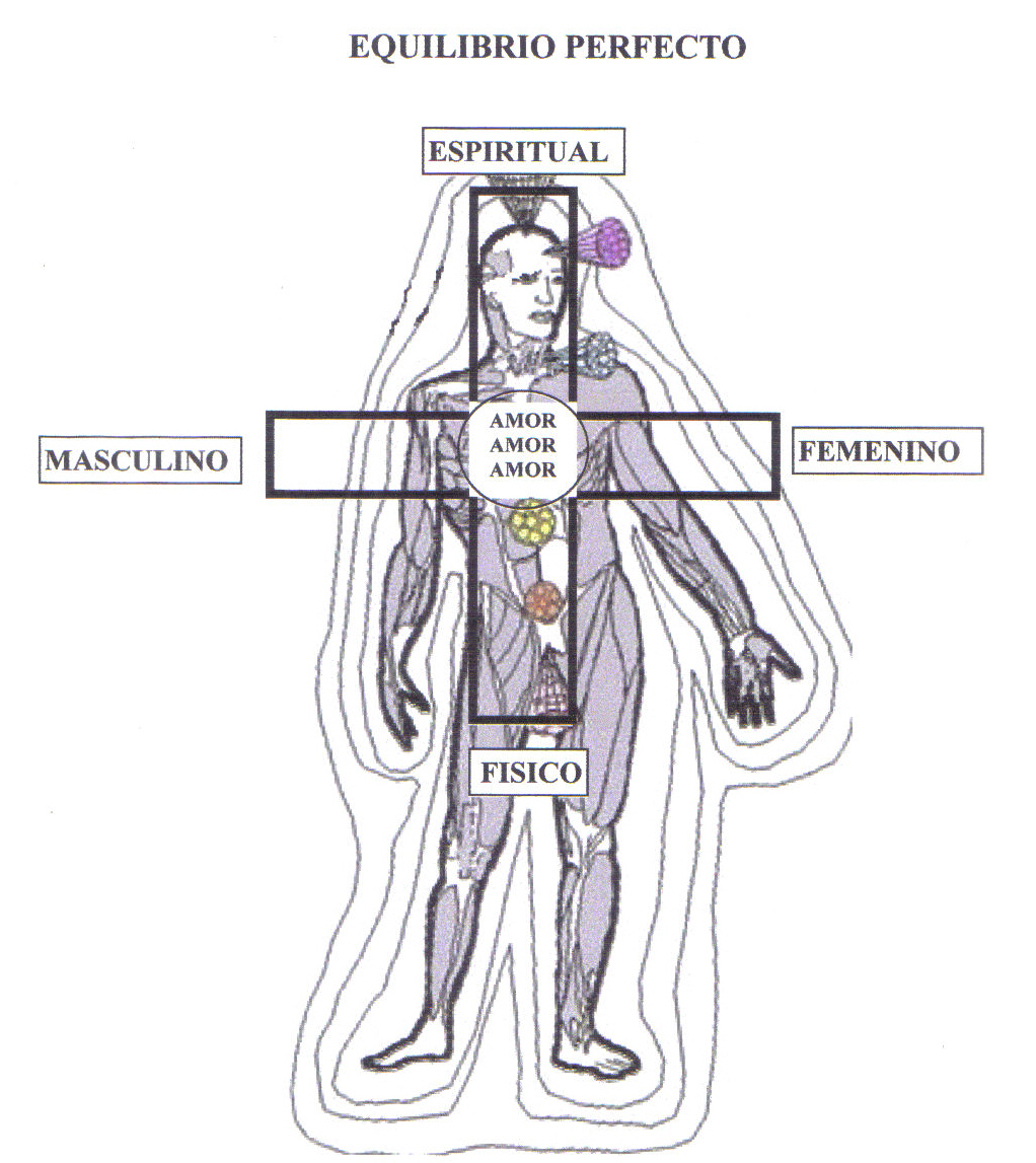Tinerfe System of Natural Healing: CHAKRAS PERFECT BALANCE