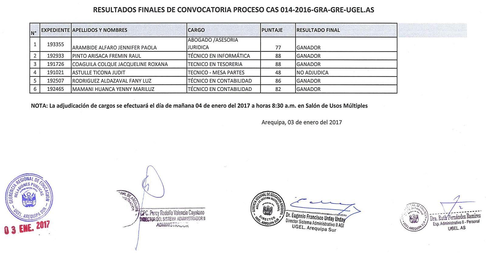 Resultados finales de la convocatoria cas n 014 2016 gra for Convocatoria para docentes 2016