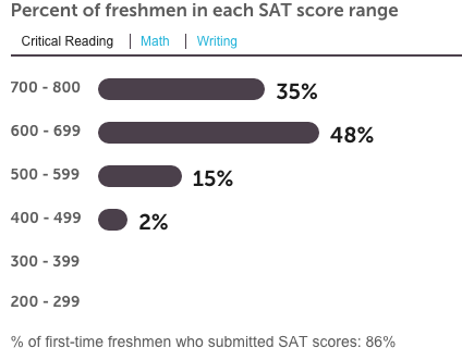 "Uva Sat Scores >> Tip of the C.A.P.: ""So You Don't Have To"": A Visit to the University of Virginia"